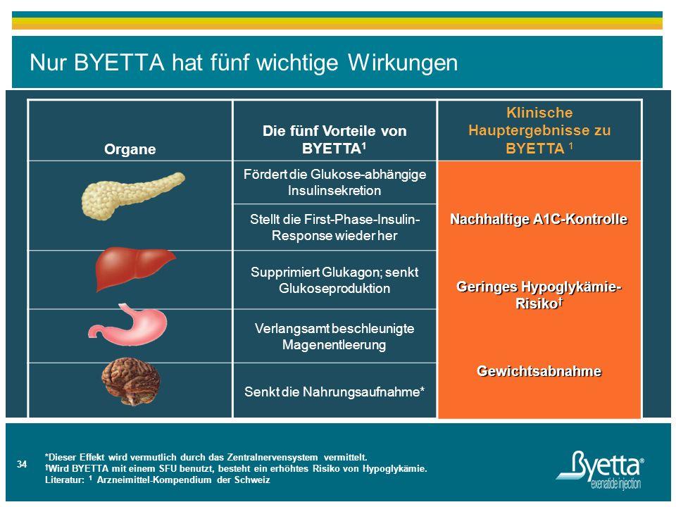 Nur BYETTA hat fünf wichtige Wirkungen