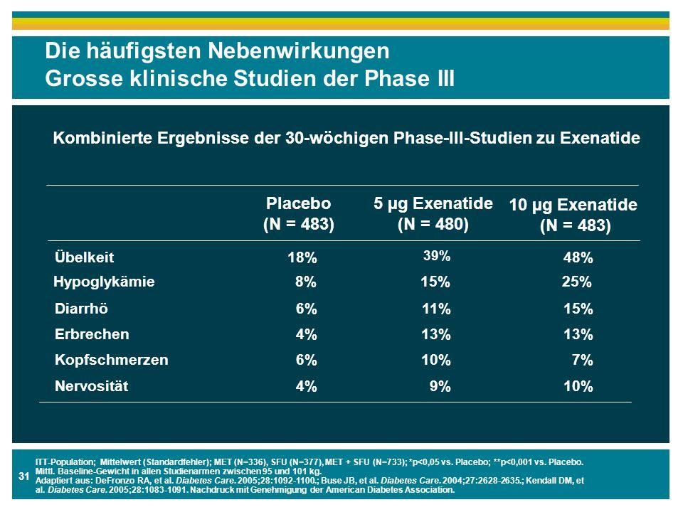 Die häufigsten Nebenwirkungen Grosse klinische Studien der Phase III