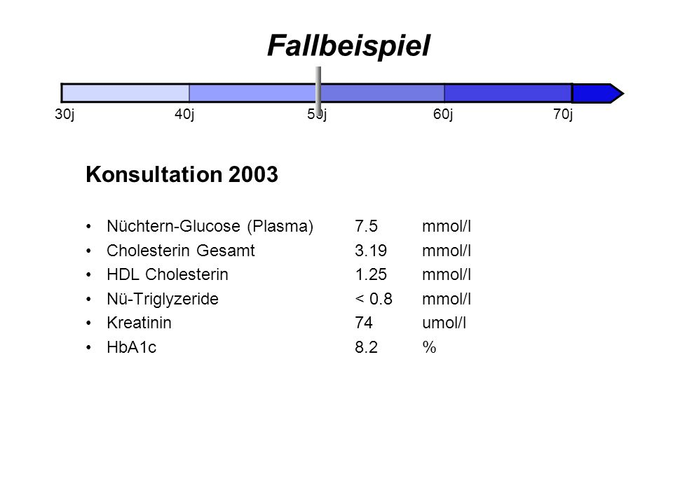 Fallbeispiel Konsultation 2003 Nüchtern-Glucose (Plasma) 7.5 mmol/l