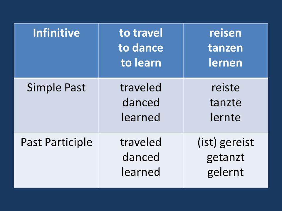 Infinitive to travel. to dance. to learn. reisen. tanzen. lernen. Simple Past. traveled. danced.