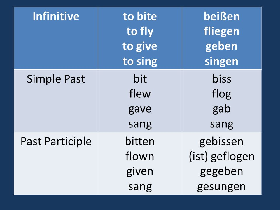 Infinitive to bite. to fly. to give. to sing. beißen. fliegen. geben. singen. Simple Past. bit.