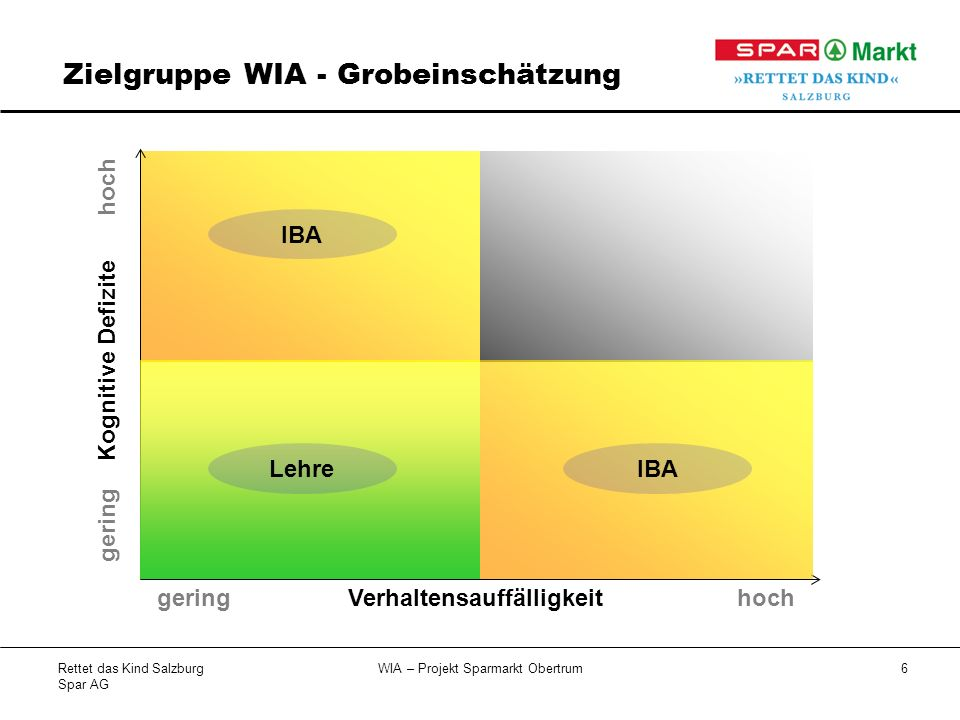 Zielgruppe WIA - Grobeinschätzung