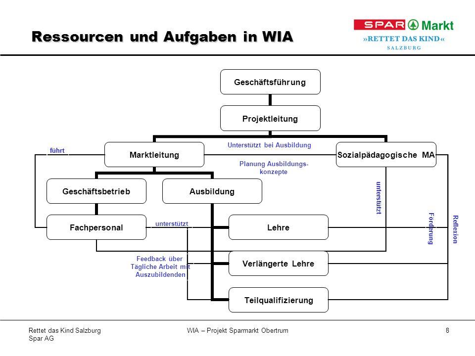 Ressourcen und Aufgaben in WIA