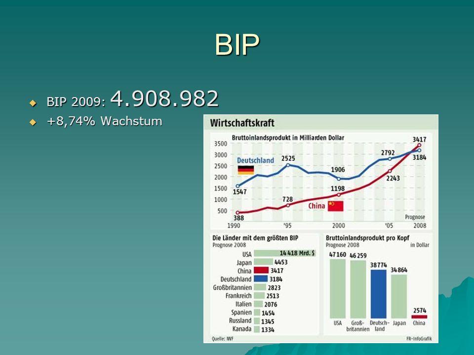 BIP BIP 2009: 4.908.982 +8,74% Wachstum