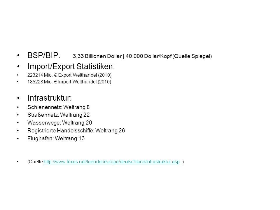 BSP/BIP: 3,33 Billionen Dollar | 40.000 Dollar/Kopf (Quelle Spiegel)