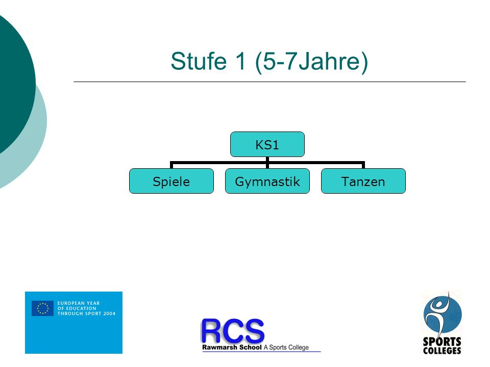Stufe 1 (5-7Jahre)