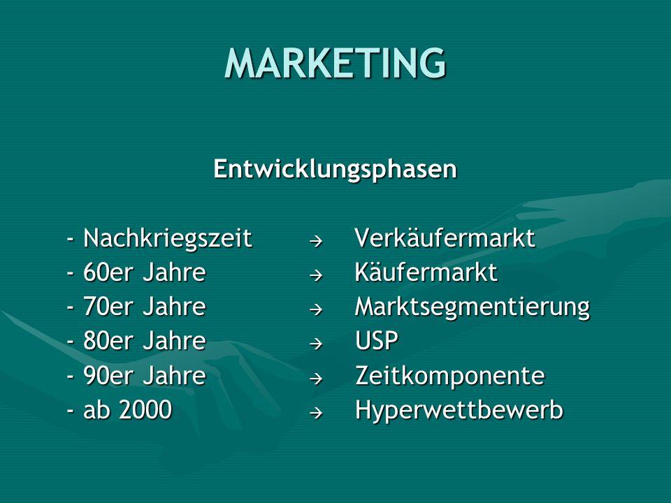 MARKETING Entwicklungsphasen - Nachkriegszeit  Verkäufermarkt