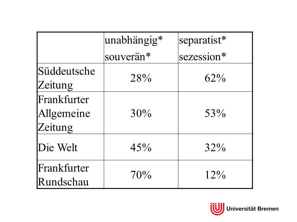 unabhängig* souverän* separatist* sezession* Süddeutsche Zeitung. 28% 62% Frankfurter Allgemeine Zeitung.