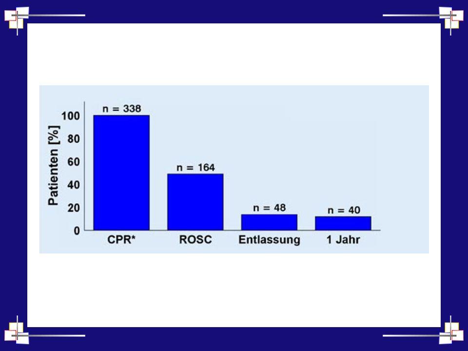 Notfallmedizin II 350 000 Patienten mit prähospitalem Herz-Kreislauf-Stillstand. ROSC gelingt in 25 – 50% der Fälle.