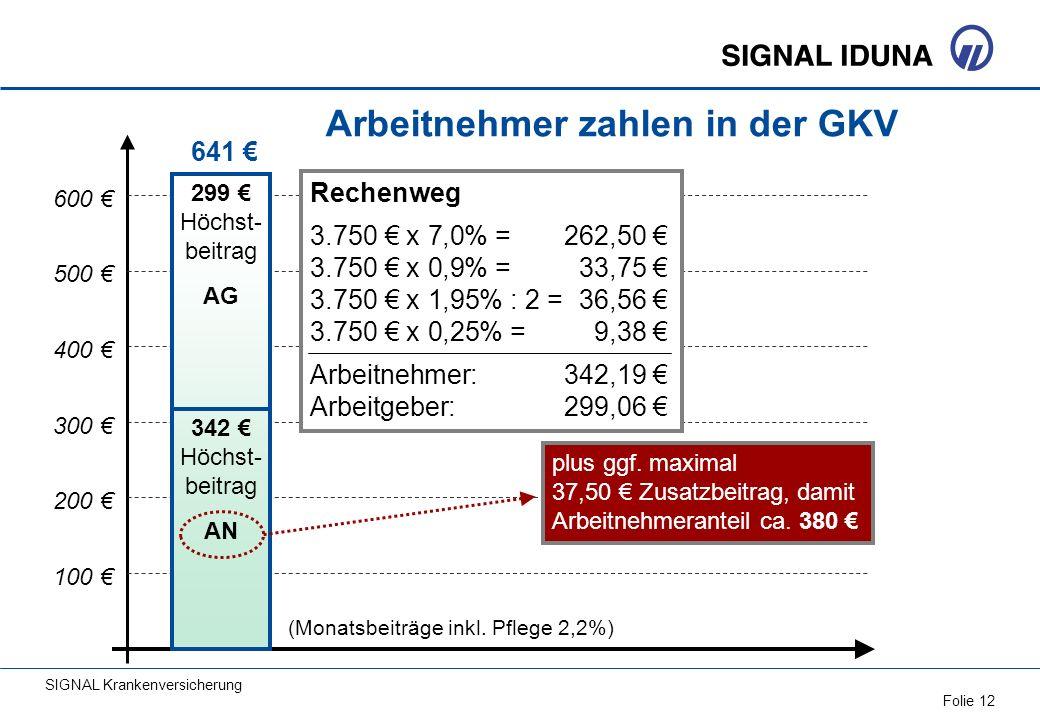 (Monatsbeiträge inkl. Pflege 2,2%)