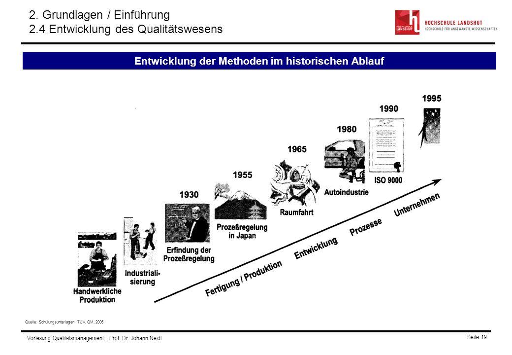 Entwicklung der Methoden im historischen Ablauf