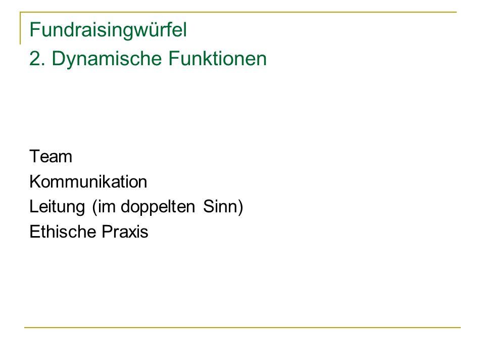 Fundraisingwürfel 2. Dynamische Funktionen