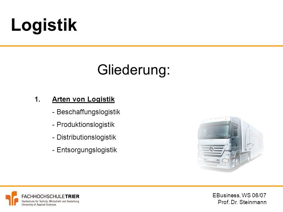 Logistik Gliederung: 1. Arten von Logistik - Beschaffungslogistik