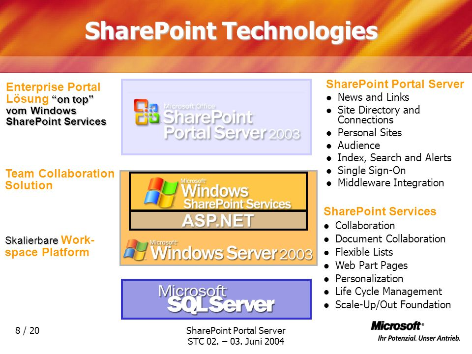 SharePoint Technologies