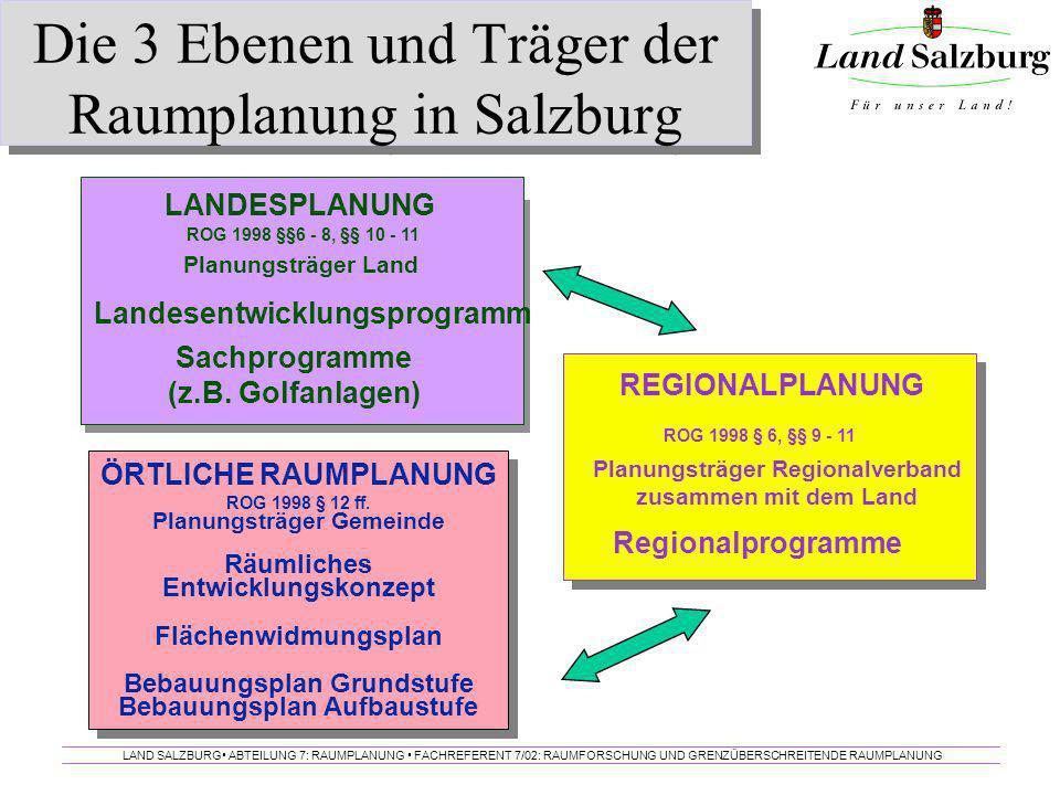 Die 3 Ebenen und Träger der Raumplanung in Salzburg