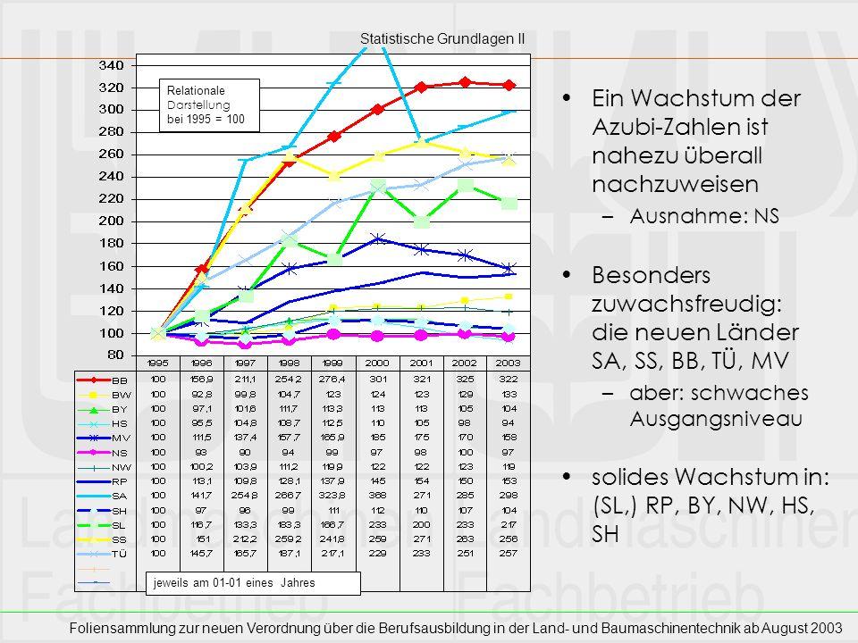 Statistische Grundlagen II