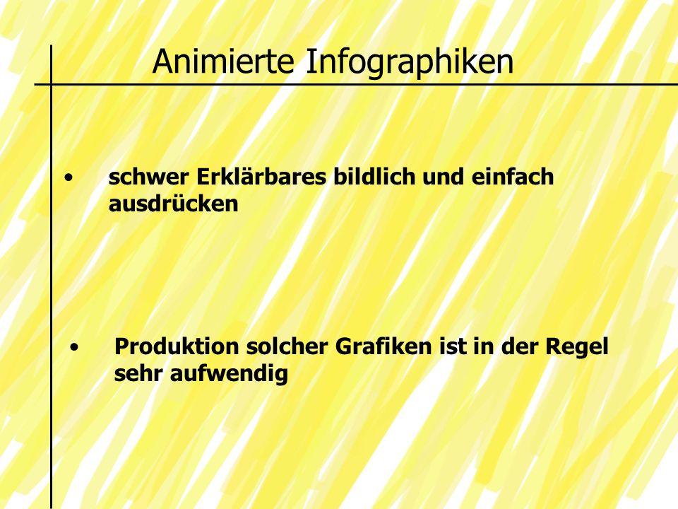 Animierte Infographiken