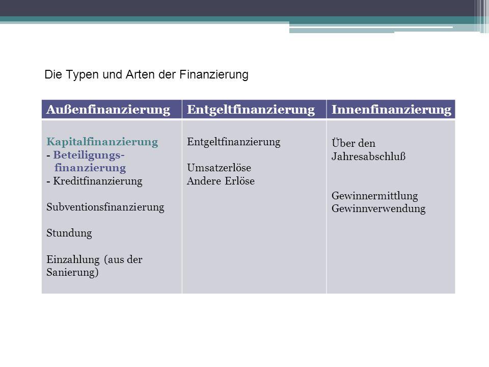 Die Typen und Arten der Finanzierung Außenfinanzierung