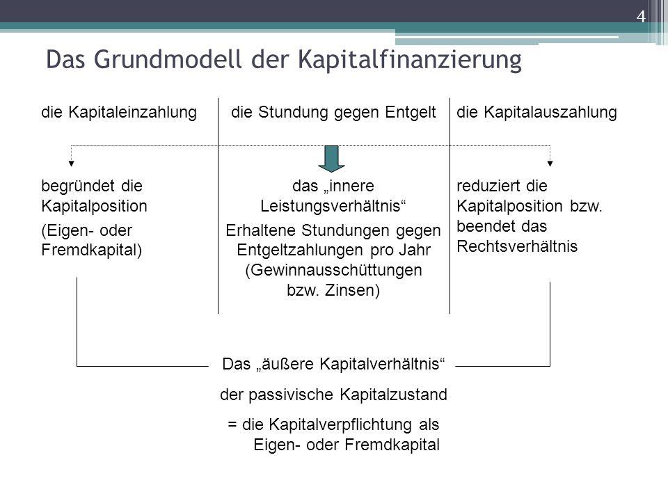Das Grundmodell der Kapitalfinanzierung