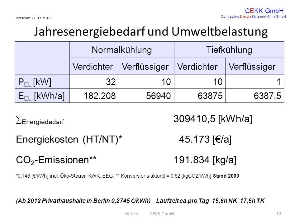 Jahresenergiebedarf und Umweltbelastung