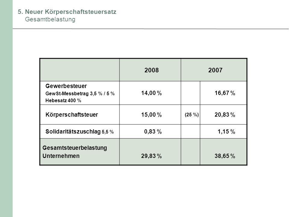 5. Neuer Körperschaftsteuersatz Gesamtbelastung