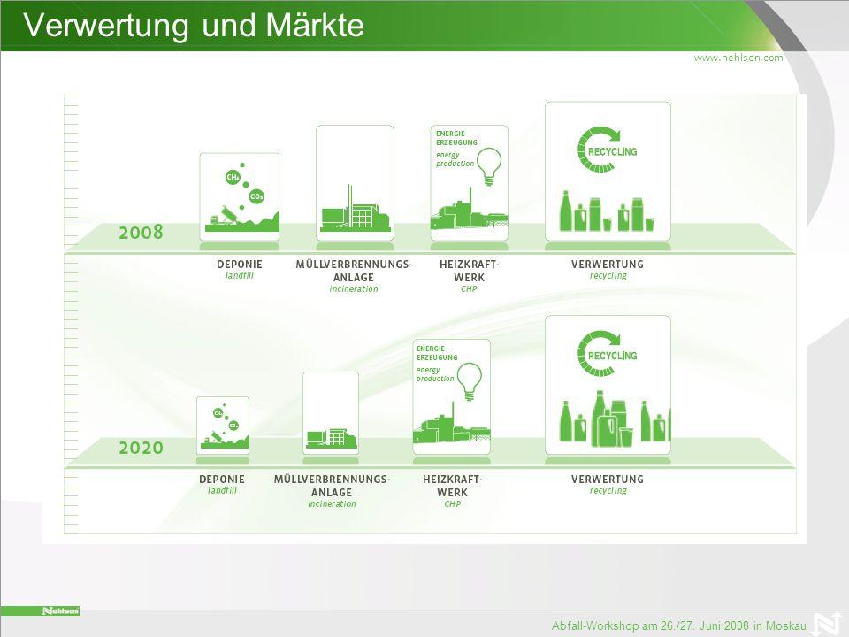 Verwertung und Märkte