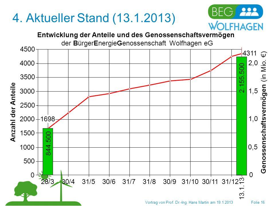 4. Aktueller Stand (13.1.2013) 28/3 30/4 31/5 30/6 31/7 31/8 30/9