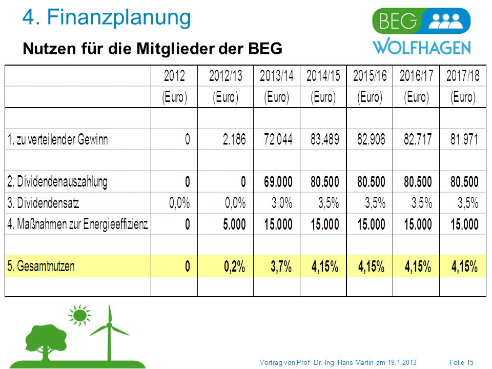 4. Finanzplanung Nutzen für die Mitglieder der BEG