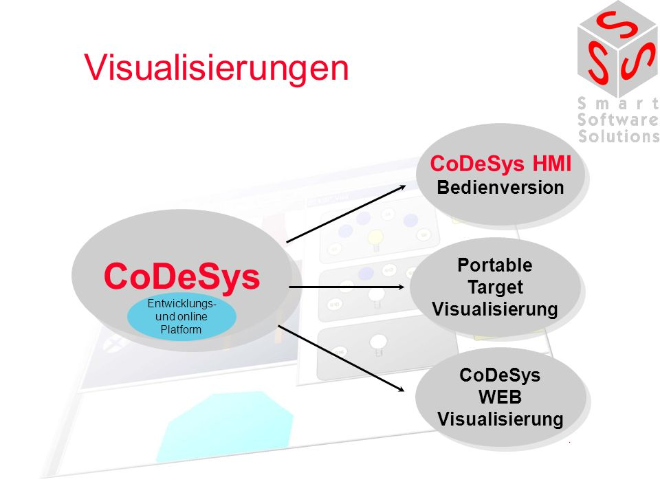 Visualisierungen CoDeSys v CoDeSys HMI Bedienversion Portable Target