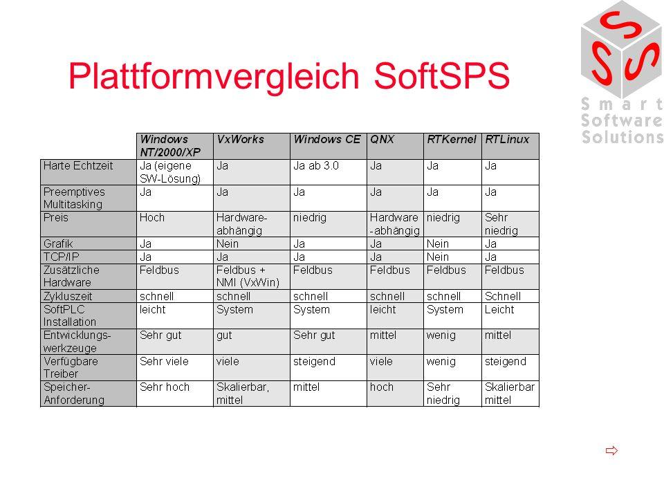 Plattformvergleich SoftSPS