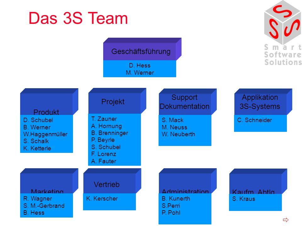 Das 3S Team Geschäftsführung Support Dokumentation Applikation