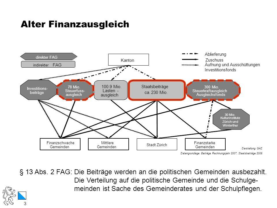 Alter Finanzausgleich