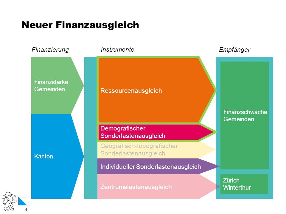 Neuer Finanzausgleich