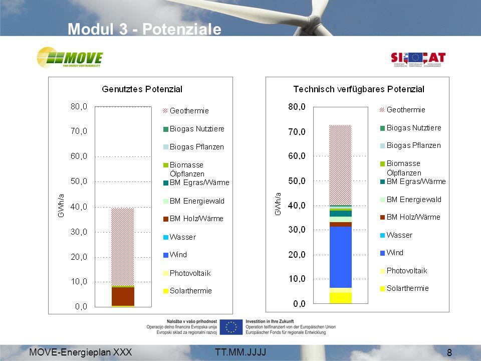 Modul 3 - Potenziale MOVE-Energieplan XXX TT.MM.JJJJ