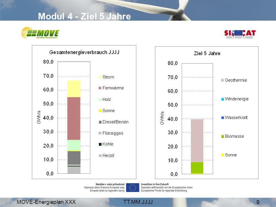 Modul 4 - Ziel 5 Jahre MOVE-Energieplan XXX TT.MM.JJJJ