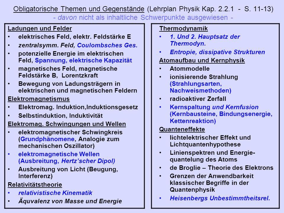 Obligatorische Themen und Gegenstände (Lehrplan Physik Kap. 2.2.1 - S. 11-13) - davon nicht als inhaltliche Schwerpunkte ausgewiesen -