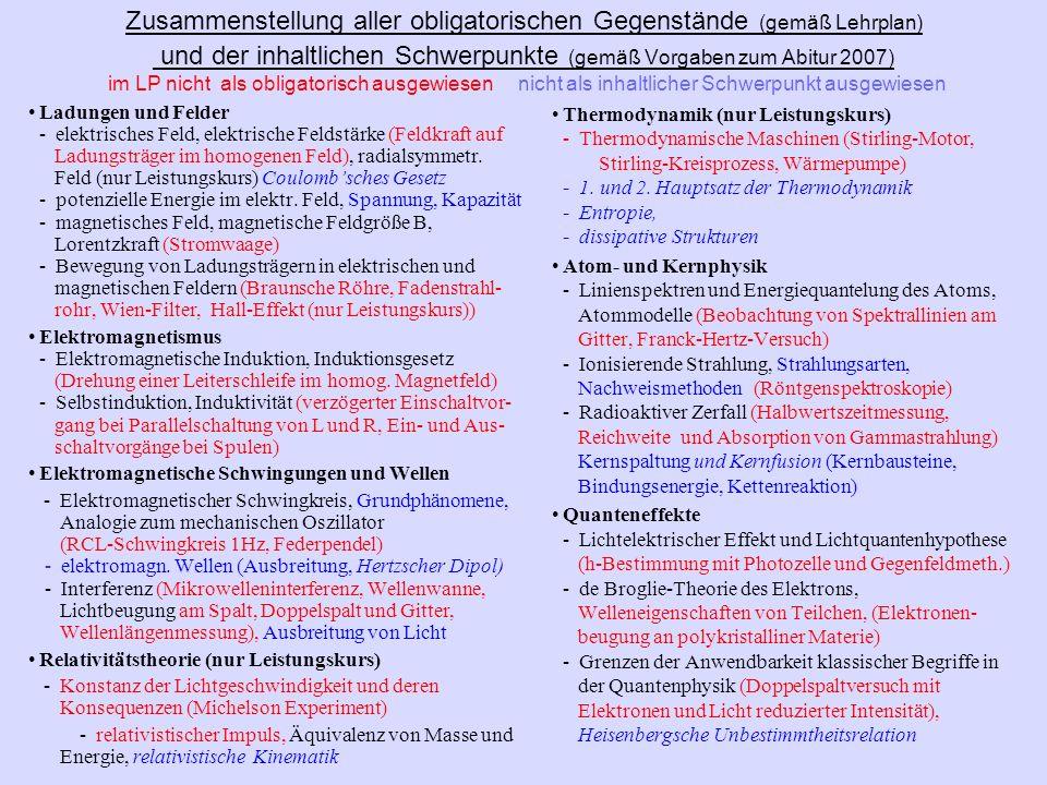 Zusammenstellung aller obligatorischen Gegenstände (gemäß Lehrplan) und der inhaltlichen Schwerpunkte (gemäß Vorgaben zum Abitur 2007) im LP nicht als obligatorisch ausgewiesen nicht als inhaltlicher Schwerpunkt ausgewiesen