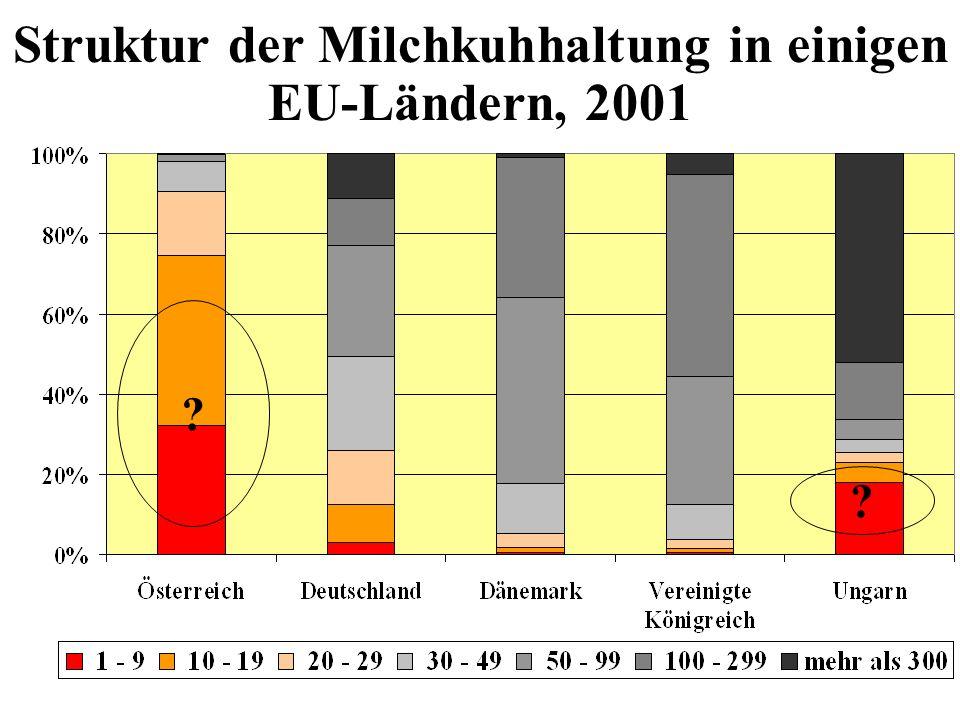 Struktur der Milchkuhhaltung in einigen EU-Ländern, 2001