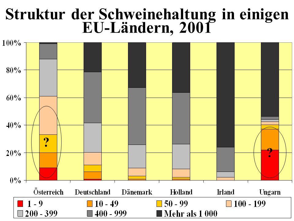 Struktur der Schweinehaltung in einigen EU-Ländern, 2001