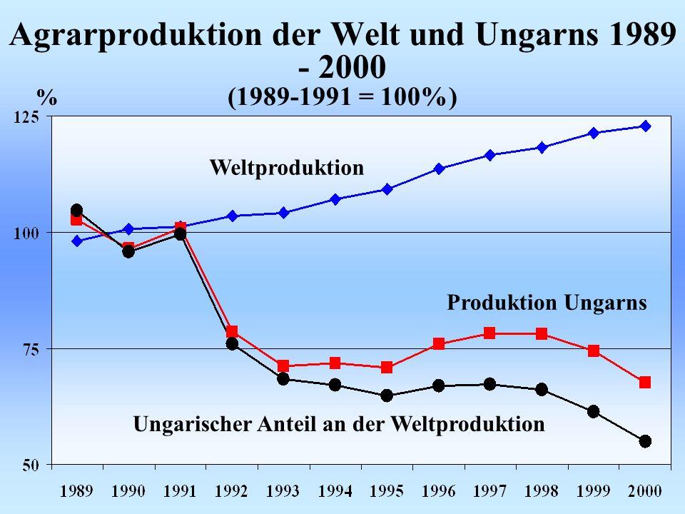 Agrarproduktion der Welt und Ungarns 1989 - 2000 (1989-1991 = 100%)