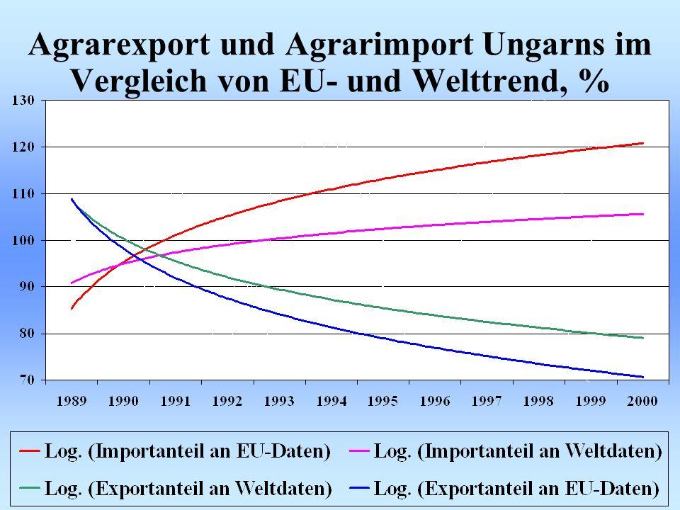 Agrarexport und Agrarimport Ungarns im Vergleich von EU- und Welttrend, %