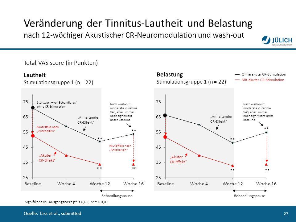 Veränderung der Tinnitus-Lautheit und Belastung nach 12-wöchiger Akustischer CR-Neuromodulation und wash-out
