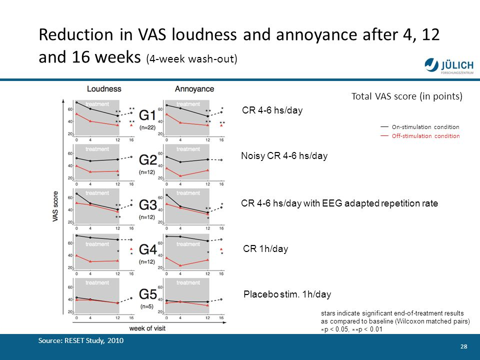 Reduction in VAS loudness and annoyance after 4, 12 and 16 weeks (4-week wash-out)