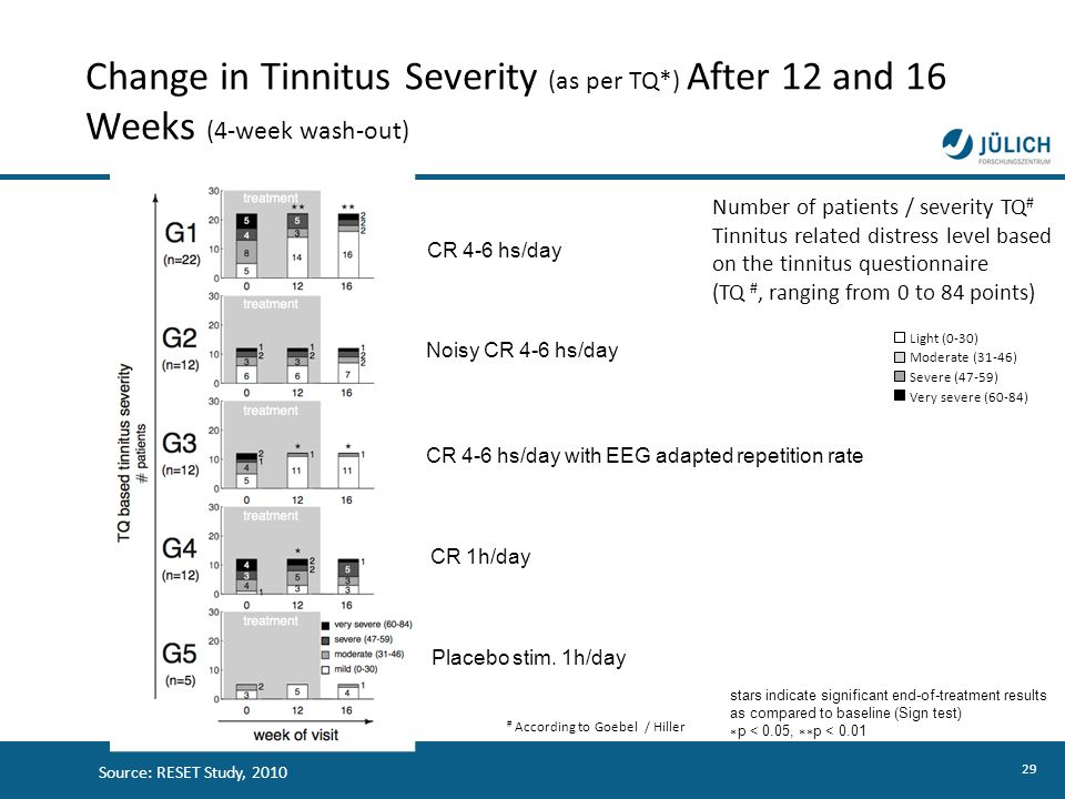Change in Tinnitus Severity (as per TQ