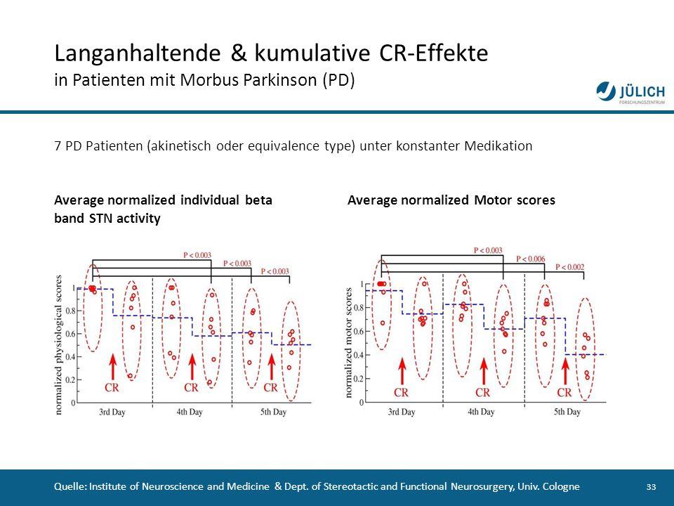 Langanhaltende & kumulative CR-Effekte in Patienten mit Morbus Parkinson (PD)