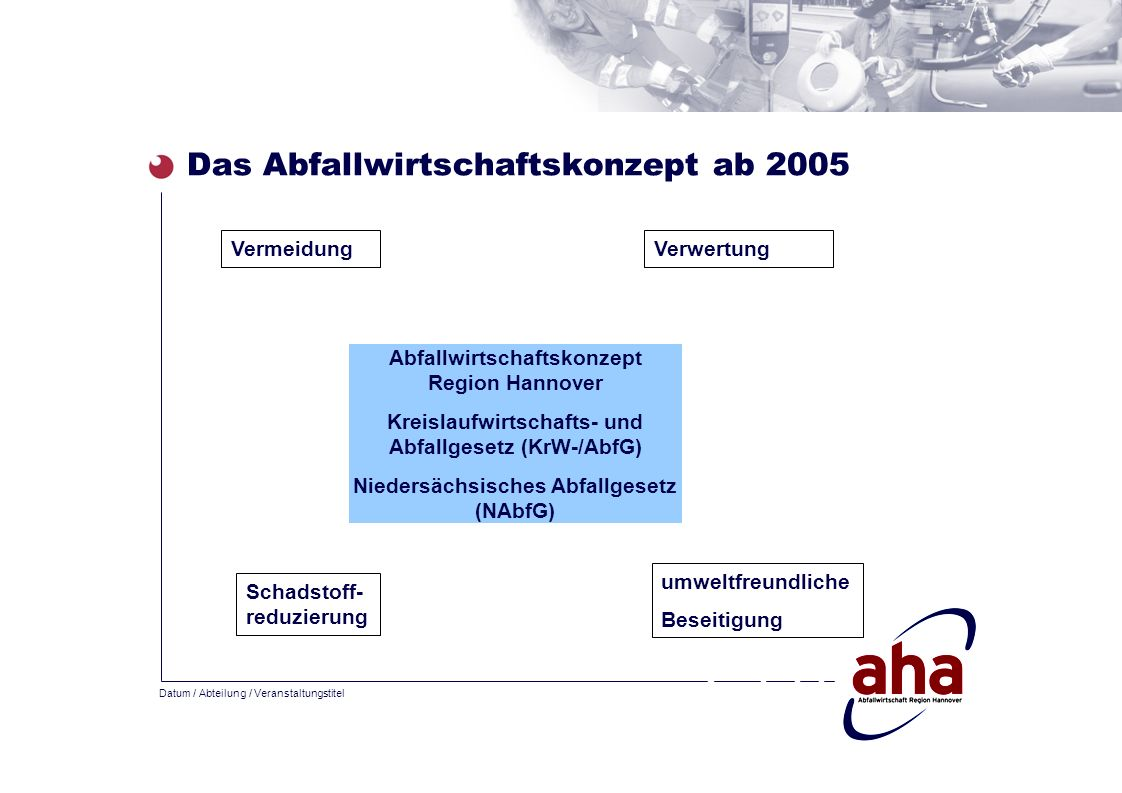 Das Abfallwirtschaftskonzept ab 2005