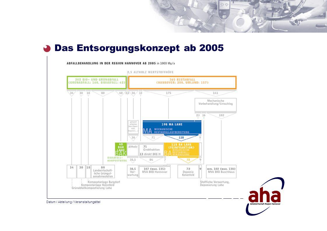 Das Entsorgungskonzept ab 2005