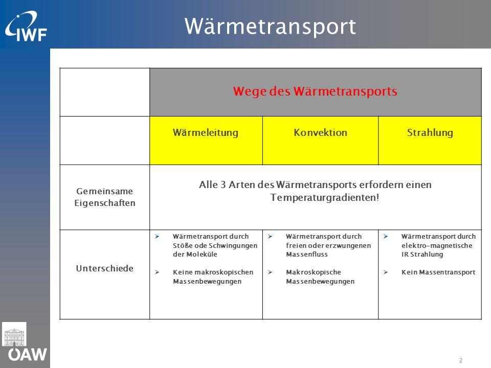 Wärmetransport Wege des Wärmetransports Wärmeleitung Konvektion