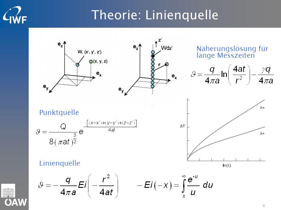Theorie: Linienquelle