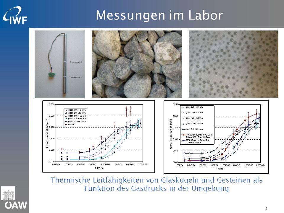 Messungen im Labor Thermische Leitfähigkeiten von Glaskugeln und Gesteinen als Funktion des Gasdrucks in der Umgebung.